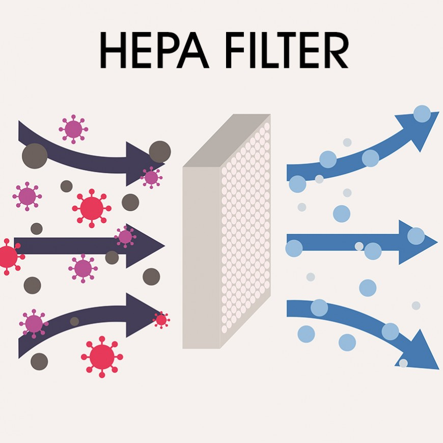 Are HEPA filters a safe solution for COVID-19?